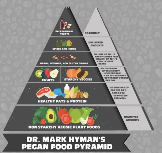 pirámide Dr. Hyman